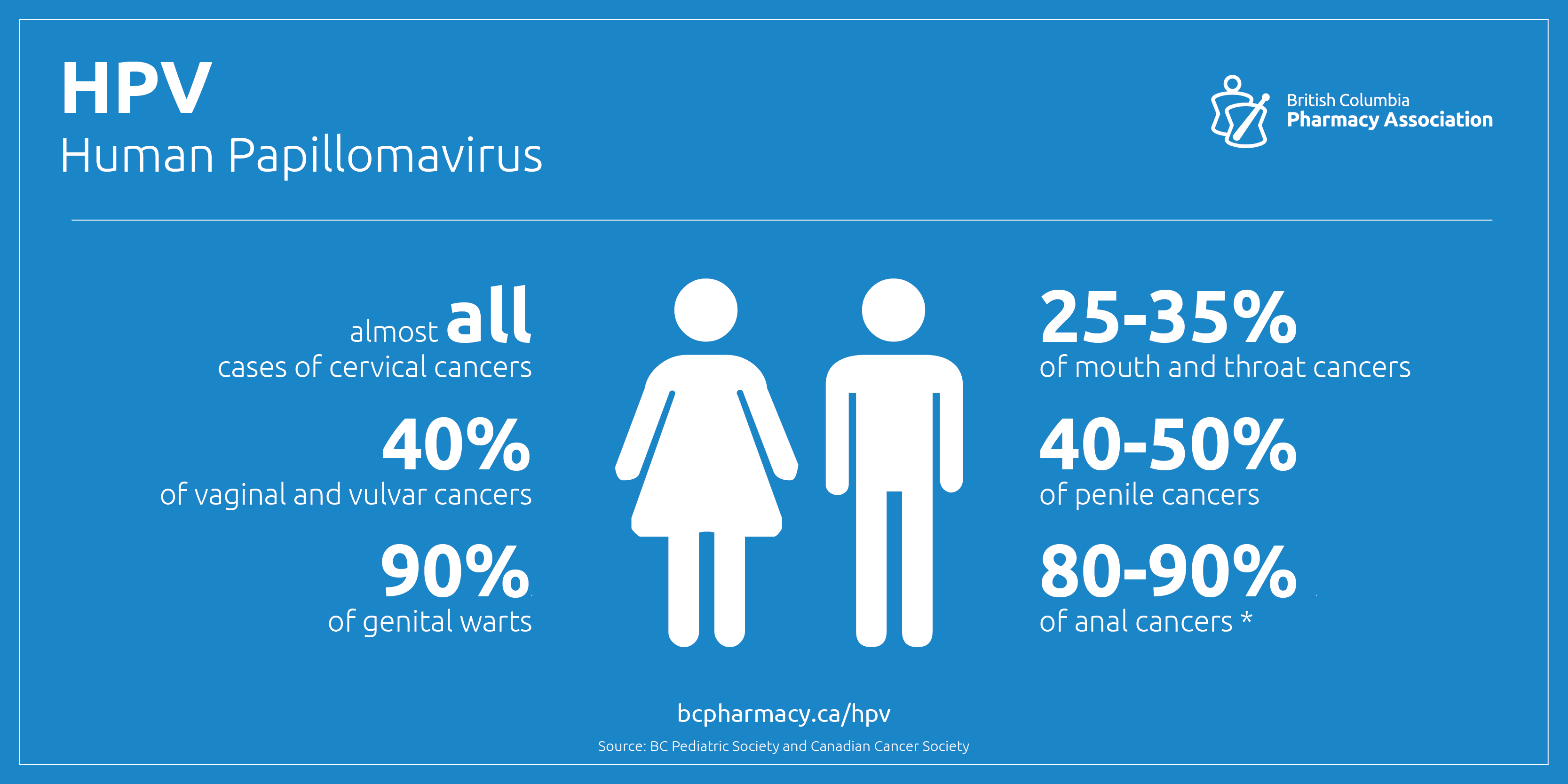 HPV can affect your life.