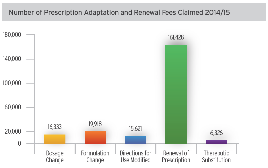 Number of Prescription Adaptation and Renewal Fees Claimed 2014/15